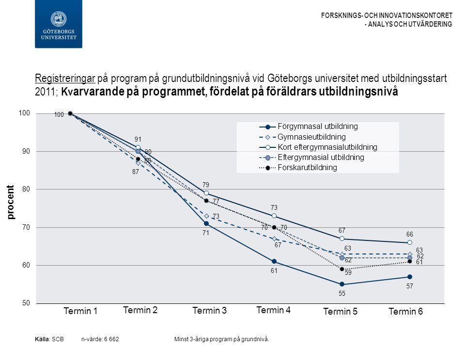 Registreringar på program på grundutbildningsnivå vid Göteborgs universitet med utbildningsstart 2011; Kv arvarande på programmet, fördelat på föräldrars utbildningsnivå FORSKNINGS- OCH INNOVATIONSKONTORET - ANALYS OCH UTVÄRDERING Källa: SCBn-värde: 6 662 Minst 3-åriga program på grundnivå.
