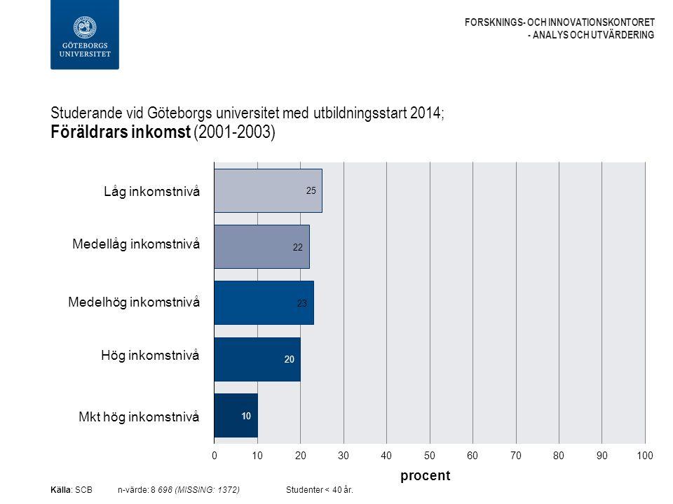 Studerande vid Göteborgs universitet med utbildningsstart 2014; Föräldrars inkomst (2001-2003) FORSKNINGS- OCH INNOVATIONSKONTORET - ANALYS OCH UTVÄRDERING Källa: SCBn-värde: 8 698 (MISSING: 1372) Studenter < 40 år.