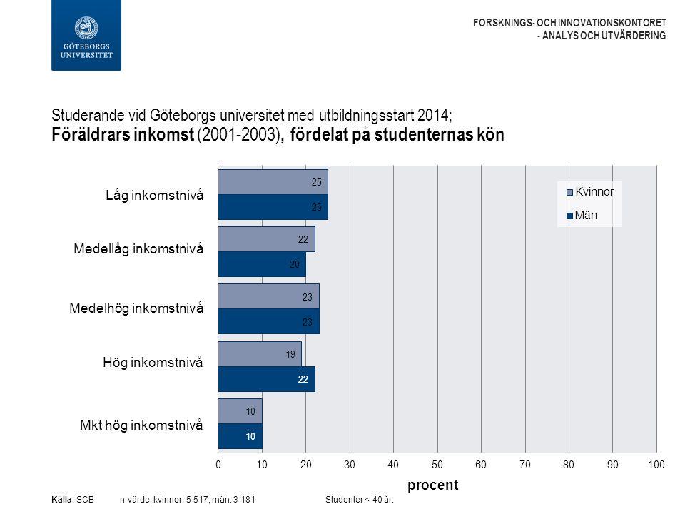 Studerande vid Göteborgs universitet med utbildningsstart 2014; Föräldrars inkomst (2001-2003), fördelat på studenternas kön FORSKNINGS- OCH INNOVATIONSKONTORET - ANALYS OCH UTVÄRDERING Källa: SCBn-värde, kvinnor: 5 517, män: 3 181Studenter < 40 år.