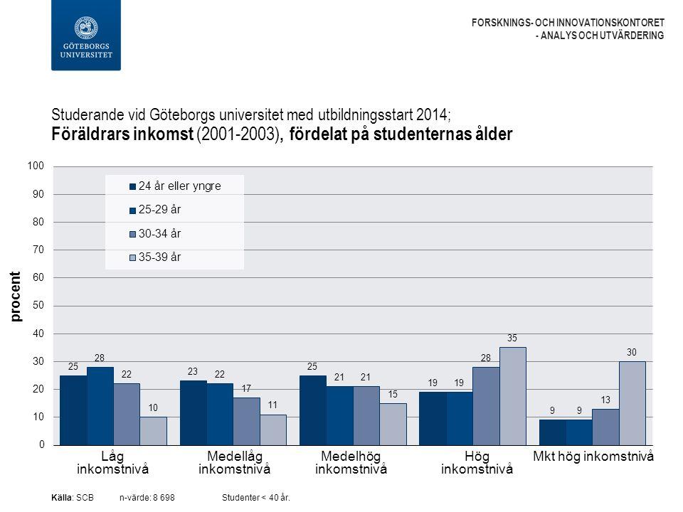 Studerande vid Göteborgs universitet med utbildningsstart 2014; Föräldrars inkomst (2001-2003), fördelat på studenternas ålder FORSKNINGS- OCH INNOVATIONSKONTORET - ANALYS OCH UTVÄRDERING Källa: SCBn-värde: 8 698Studenter < 40 år.