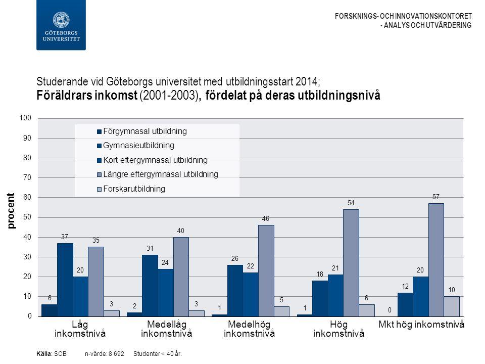 Studerande vid Göteborgs universitet med utbildningsstart 2014; Föräldrars inkomst (2001-2003), fördelat på deras utbildningsnivå FORSKNINGS- OCH INNOVATIONSKONTORET - ANALYS OCH UTVÄRDERING Källa: SCBn-värde: 8 692Studenter < 40 år.
