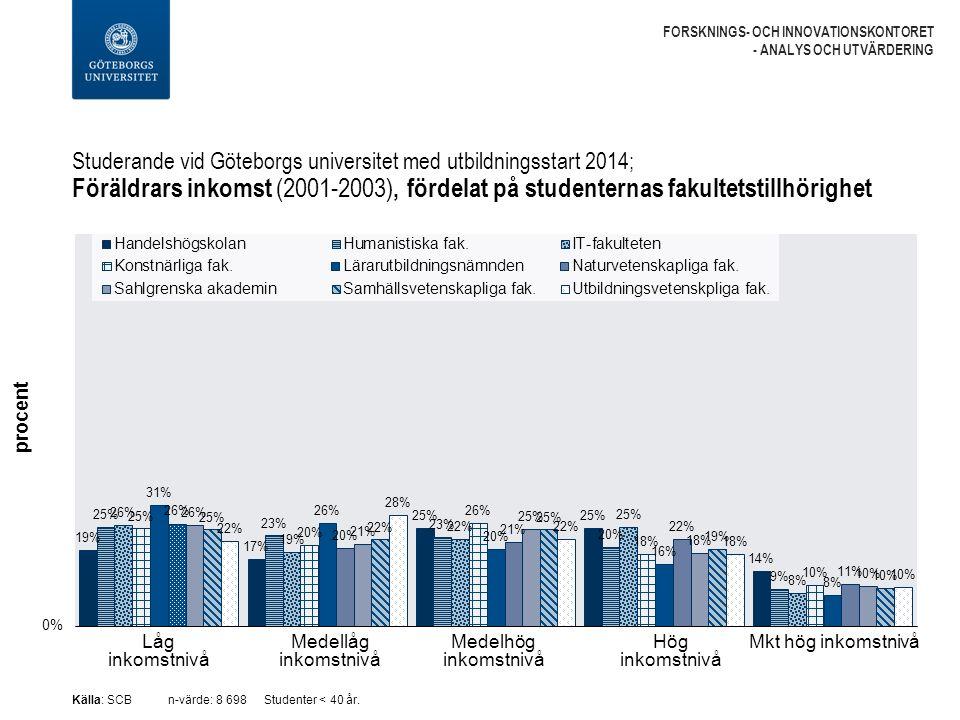 Studerande vid Göteborgs universitet med utbildningsstart 2014; Föräldrars inkomst (2001-2003), fördelat på studenternas fakultetstillhörighet FORSKNINGS- OCH INNOVATIONSKONTORET - ANALYS OCH UTVÄRDERING Källa: SCBn-värde: 8 698Studenter < 40 år.