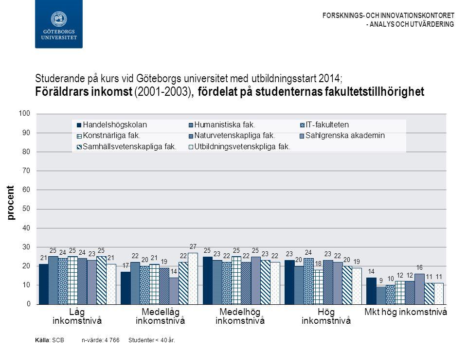 Studerande på kurs vid Göteborgs universitet med utbildningsstart 2014; Föräldrars inkomst (2001-2003), fördelat på studenternas fakultetstillhörighet FORSKNINGS- OCH INNOVATIONSKONTORET - ANALYS OCH UTVÄRDERING Källa: SCBn-värde: 4 766Studenter < 40 år.