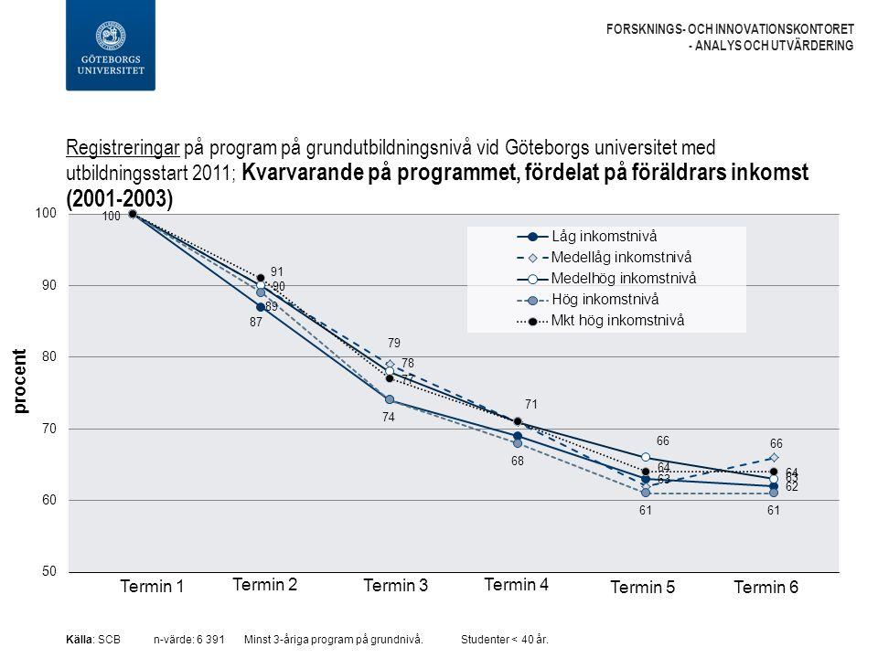 Registreringar på program på grundutbildningsnivå vid Göteborgs universitet med utbildningsstart 2011; Kvarvarande på programmet, fördelat på föräldrars inkomst (2001-2003) FORSKNINGS- OCH INNOVATIONSKONTORET - ANALYS OCH UTVÄRDERING Källa: SCBn-värde: 6 391 Minst 3-åriga program på grundnivå.Studenter < 40 år.