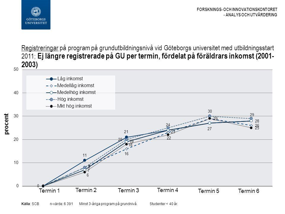 Registreringar på program på grundutbildningsnivå vid Göteborgs universitet med utbildningsstart 2011; Ej längre registrerade på GU per termin, fördelat på föräldrars inkomst (2001- 2003) FORSKNINGS- OCH INNOVATIONSKONTORET - ANALYS OCH UTVÄRDERING Källa: SCBn-värde: 6 391 Minst 3-åriga program på grundnivå.