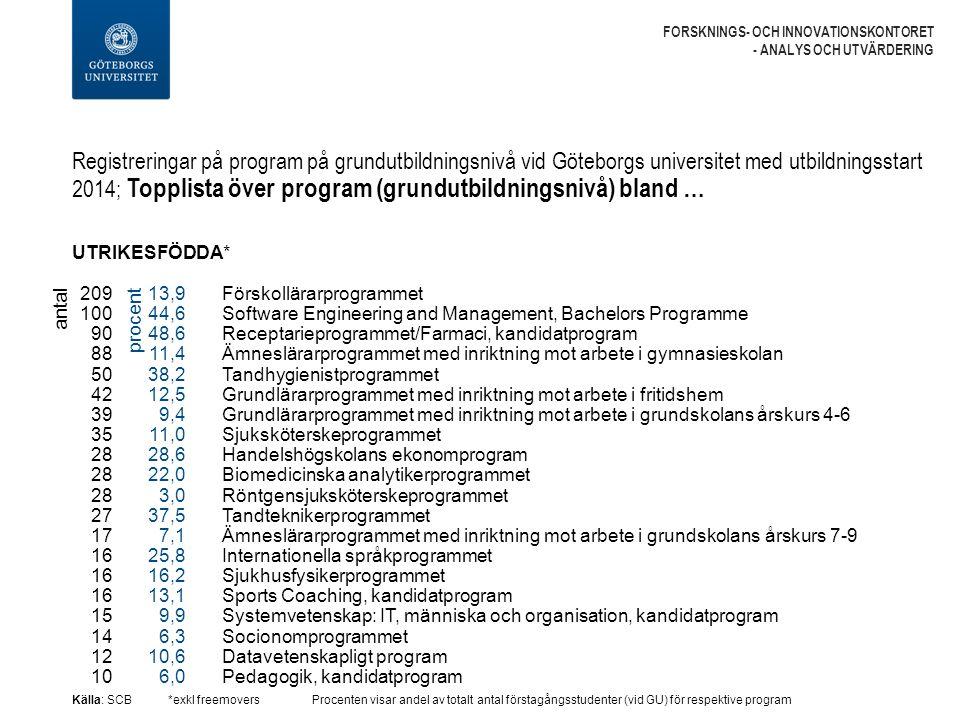 Registreringar på program på grundutbildningsnivå vid Göteborgs universitet med utbildningsstart 2014; Topplista över program (grundutbildningsnivå) bland … FORSKNINGS- OCH INNOVATIONSKONTORET - ANALYS OCH UTVÄRDERING UTRIKESFÖDDA* Källa: SCB*exkl freemoversProcenten visar andel av totalt antal förstagångsstudenter (vid GU) för respektive program Förskollärarprogrammet Software Engineering and Management, Bachelors Programme Receptarieprogrammet/Farmaci, kandidatprogram Ämneslärarprogrammet med inriktning mot arbete i gymnasieskolan Tandhygienistprogrammet Grundlärarprogrammet med inriktning mot arbete i fritidshem Grundlärarprogrammet med inriktning mot arbete i grundskolans årskurs 4-6 Sjuksköterskeprogrammet Handelshögskolans ekonomprogram Biomedicinska analytikerprogrammet Röntgensjuksköterskeprogrammet Tandteknikerprogrammet Ämneslärarprogrammet med inriktning mot arbete i grundskolans årskurs 7-9 Internationella språkprogrammet Sjukhusfysikerprogrammet Sports Coaching, kandidatprogram Systemvetenskap: IT, människa och organisation, kandidatprogram Socionomprogrammet Datavetenskapligt program Pedagogik, kandidatprogram antal 209 100 90 88 50 42 39 35 28 27 17 16 15 14 12 10 13,9 44,6 48,6 11,4 38,2 12,5 9,4 11,0 28,6 22,0 3,0 37,5 7,1 25,8 16,2 13,1 9,9 6,3 10,6 6,0 procent
