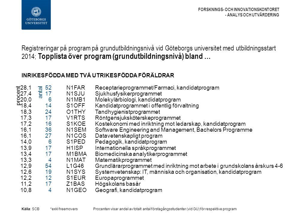 Registreringar på program på grundutbildningsnivå vid Göteborgs universitet med utbildningsstart 2014; Topplista över program (grundutbildningsnivå) bland … FORSKNINGS- OCH INNOVATIONSKONTORET - ANALYS OCH UTVÄRDERING INRIKESFÖDDA MED TVÅ UTRIKESFÖDDA FÖRÄLDRAR Källa: SCB*exkl freemoversProcenten visar andel av totalt antal förstagångsstudenter (vid GU) för respektive program N1FAR Receptarieprogrammet/Farmaci, kandidatprogram N1SJU Sjukhusfysikerprogrammet N1MB1 Molekylärbiologi, kandidatprogram S1OFF Kandidatprogrammet i offentlig förvaltning O1THY Tandhygienistprogrammet V1RTS Röntgensjuksköterskeprogrammet S1KOE Kostekonomi med inriktning mot ledarskap, kandidatprogram N1SEM Software Engineering and Management, Bachelors Programme N1COS Datavetenskapligt program S1PED Pedagogik, kandidatprogram H1ISP Internationella språkprogrammet M1BMA Biomedicinska analytikerprogrammet N1MAT Matematikprogrammet L1G46 Grundlärarprogrammet med inriktning mot arbete i grundskolans årskurs 4-6 N1SYS Systemvetenskap: IT, människa och organisation, kandidatprogram S1EUR Europaprogrammet Z1BAS Högskolans basår N1GEO Geografi, kandidatprogram procent 28,1 27,4 20,0 18,4 18,3 17,3 17,2 16,1 14,0 13,9 13,4 13,3 12,9 12,6 12,2 11,2 10,8 52 17 6 14 24 17 16 36 27 6 17 4 54 19 12 17 4 antal
