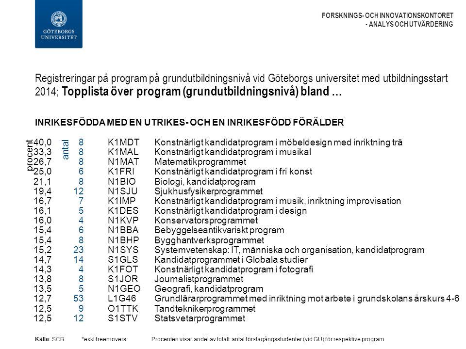 Registreringar på program på grundutbildningsnivå vid Göteborgs universitet med utbildningsstart 2014; Topplista över program (grundutbildningsnivå) bland … FORSKNINGS- OCH INNOVATIONSKONTORET - ANALYS OCH UTVÄRDERING INRIKESFÖDDA MED EN UTRIKES- OCH EN INRIKESFÖDD FÖRÄLDER Källa: SCB*exkl freemoversProcenten visar andel av totalt antal förstagångsstudenter (vid GU) för respektive program K1MDT Konstnärligt kandidatprogram i möbeldesign med inriktning trä K1MAL Konstnärligt kandidatprogram i musikal N1MAT Matematikprogrammet K1FRI Konstnärligt kandidatprogram i fri konst N1BIO Biologi, kandidatprogram N1SJU Sjukhusfysikerprogrammet K1IMP Konstnärligt kandidatprogram i musik, inriktning improvisation K1DES Konstnärligt kandidatprogram i design N1KVP Konservatorsprogrammet N1BBA Bebyggelseantikvariskt program N1BHP Bygghantverksprogrammet N1SYS Systemvetenskap: IT, människa och organisation, kandidatprogram S1GLS Kandidatprogrammet i Globala studier K1FOT Konstnärligt kandidatprogram i fotografi S1JOR Journalistprogrammet N1GEO Geografi, kandidatprogram L1G46 Grundlärarprogrammet med inriktning mot arbete i grundskolans årskurs 4-6 O1TTK Tandteknikerprogrammet S1STV Statsvetarprogrammet procent 40,0 33,3 26,7 25,0 21,1 19,4 16,7 16,1 16,0 15,4 15,2 14,7 14,3 13,8 13,5 12,7 12,5 8 6 8 12 7 5 4 6 8 23 14 4 8 5 53 9 12 antal