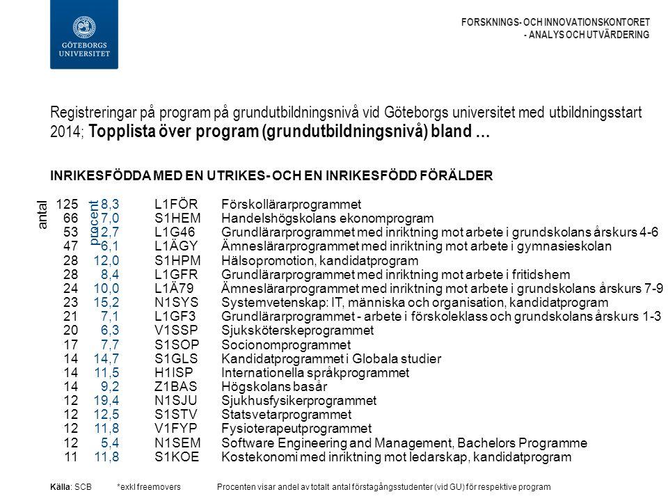 Registreringar på program på grundutbildningsnivå vid Göteborgs universitet med utbildningsstart 2014; Topplista över program (grundutbildningsnivå) bland … FORSKNINGS- OCH INNOVATIONSKONTORET - ANALYS OCH UTVÄRDERING INRIKESFÖDDA MED EN UTRIKES- OCH EN INRIKESFÖDD FÖRÄLDER Källa: SCB*exkl freemoversProcenten visar andel av totalt antal förstagångsstudenter (vid GU) för respektive program L1FÖR Förskollärarprogrammet S1HEM Handelshögskolans ekonomprogram L1G46 Grundlärarprogrammet med inriktning mot arbete i grundskolans årskurs 4-6 L1ÄGY Ämneslärarprogrammet med inriktning mot arbete i gymnasieskolan S1HPM Hälsopromotion, kandidatprogram L1GFR Grundlärarprogrammet med inriktning mot arbete i fritidshem L1Ä79 Ämneslärarprogrammet med inriktning mot arbete i grundskolans årskurs 7-9 N1SYS Systemvetenskap: IT, människa och organisation, kandidatprogram L1GF3 Grundlärarprogrammet - arbete i förskoleklass och grundskolans årskurs 1-3 V1SSP Sjuksköterskeprogrammet S1SOP Socionomprogrammet S1GLS Kandidatprogrammet i Globala studier H1ISP Internationella språkprogrammet Z1BAS Högskolans basår N1SJU Sjukhusfysikerprogrammet S1STV Statsvetarprogrammet V1FYP Fysioterapeutprogrammet N1SEM Software Engineering and Management, Bachelors Programme S1KOE Kostekonomi med inriktning mot ledarskap, kandidatprogram antal 125 66 53 47 28 24 23 21 20 17 14 12 11 8,3 7,0 12,7 6,1 12,0 8,4 10,0 15,2 7,1 6,3 7,7 14,7 11,5 9,2 19,4 12,5 11,8 5,4 11,8 procent
