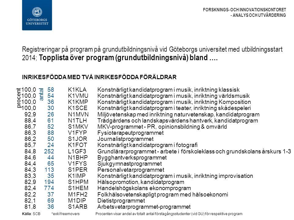 Registreringar på program på grundutbildningsnivå vid Göteborgs universitet med utbildningsstart 2014; Topplista över program (grundutbildningsnivå) bland ….