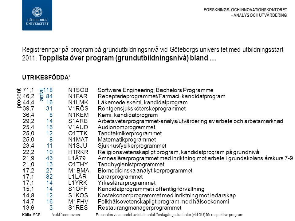Registreringar på program på grundutbildningsnivå vid Göteborgs universitet med utbildningsstart 2011; Topplista över program (grundutbildningsnivå) bland … FORSKNINGS- OCH INNOVATIONSKONTORET - ANALYS OCH UTVÄRDERING UTRIKESFÖDDA* Källa: SCB*exkl freemoversProcenten visar andel av totalt antal förstagångsstudenter (vid GU) för respektive program N1SOB Software Engineering, Bachelors Programme N1FAR Receptarieprogrammet/Farmaci, kandidatprogram N1LMK Läkemedelskemi, kandidatprogram V1RÖS Röntgensjuksköterskeprogrammet N1KEM Kemi, kandidatprogram S1ARB Arbetsvetarprogrammet-analys/utvärdering av arbete och arbetsmarknad V1AUD Audionomprogrammet O1TTK Tandteknikerprogrammet N1MAT Matematikprogrammet N1SJU Sjukhusfysikerprogrammet H1RKR Religionsvetenskapligt program, kandidatprogram på grundnivå L1Ä79 Ämneslärarprogrammet med inriktning mot arbete i grundskolans årskurs 7-9 O1THY Tandhygienistprogrammet M1BMA Biomedicinska analytikerprogrammet L1LÄR Lärarprogrammet L1YRK Yrkeslärarprogrammet S1OFF Kandidatprogrammet i offentlig förvaltning S1KOS Kostekonomprogrammet med inriktning mot ledarskap M1FHV Folkhälsovetenskapligt program med hälsoekonomi S1RES Restaurangmanagerprogrammet procent 71,1 46,2 44,4 39,7 36,4 29,2 25,4 25,0 23,4 22,2 21,9 21,0 17,2 17,1 15,1 14,8 14,7 13,6 118 84 16 31 8 14 15 12 8 11 10 43 13 27 82 14 12 16 3 antal