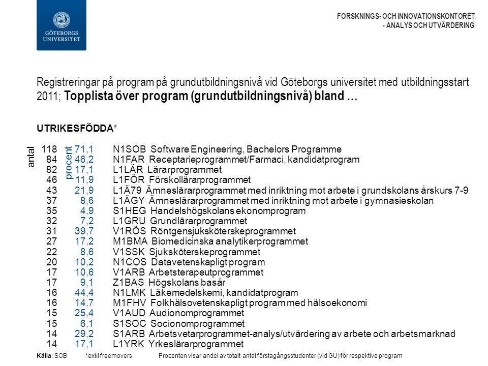 Registreringar på program på grundutbildningsnivå vid Göteborgs universitet med utbildningsstart 2011; Topplista över program (grundutbildningsnivå) bland … FORSKNINGS- OCH INNOVATIONSKONTORET - ANALYS OCH UTVÄRDERING UTRIKESFÖDDA* Källa: SCB*exkl freemoversProcenten visar andel av totalt antal förstagångsstudenter (vid GU) för respektive program N1SOB Software Engineering, Bachelors Programme N1FAR Receptarieprogrammet/Farmaci, kandidatprogram L1LÄR Lärarprogrammet L1FÖR Förskollärarprogrammet L1Ä79 Ämneslärarprogrammet med inriktning mot arbete i grundskolans årskurs 7-9 L1ÄGY Ämneslärarprogrammet med inriktning mot arbete i gymnasieskolan S1HEG Handelshögskolans ekonomprogram L1GRU Grundlärarprogrammet V1RÖS Röntgensjuksköterskeprogrammet M1BMA Biomedicinska analytikerprogrammet V1SSK Sjuksköterskeprogrammet N1COS Datavetenskapligt program V1ARB Arbetsterapeutprogrammet Z1BAS Högskolans basår N1LMK Läkemedelskemi, kandidatprogram M1FHV Folkhälsovetenskapligt program med hälsoekonomi V1AUD Audionomprogrammet S1SOC Socionomprogrammet S1ARB Arbetsvetarprogrammet-analys/utvärdering av arbete och arbetsmarknad L1YRK Yrkeslärarprogrammet antal 118 84 82 46 43 37 35 32 31 27 22 20 17 16 15 14 71,1 46,2 17,1 11,9 21,9 8,6 4,9 7,2 39,7 17,2 8,6 10,2 10,6 9,1 44,4 14,7 25,4 6,1 29,2 17,1 procent
