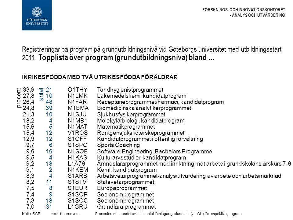 Registreringar på program på grundutbildningsnivå vid Göteborgs universitet med utbildningsstart 2011; Topplista över program (grundutbildningsnivå) bland … FORSKNINGS- OCH INNOVATIONSKONTORET - ANALYS OCH UTVÄRDERING INRIKESFÖDDA MED TVÅ UTRIKESFÖDDA FÖRÄLDRAR Källa: SCB*exkl freemoversProcenten visar andel av totalt antal förstagångsstudenter (vid GU) för respektive program O1THY Tandhygienistprogrammet N1LMK Läkemedelskemi, kandidatprogram N1FAR Receptarieprogrammet/Farmaci, kandidatprogram M1BMA Biomedicinska analytikerprogrammet N1SJU Sjukhusfysikerprogrammet N1MB1 Molekylärbiologi, kandidatprogram N1MAT Matematikprogrammet V1RÖS Röntgensjuksköterskeprogrammet S1OFF Kandidatprogrammet i offentlig förvaltning S1SPO Sports Coaching N1SOB Software Engineering, Bachelors Programme H1KAS Kulturarvsstudier, kandidatprogram L1Ä79 Ämneslärarprogrammet med inriktning mot arbete i grundskolans årskurs 7-9 N1KEM Kemi, kandidatprogram S1ARB Arbetsvetarprogrammet-analys/utvärdering av arbete och arbetsmarknad S1STV Statsvetarprogrammet S1EUR Europaprogrammet S1SOP Socionomprogrammet S1SOC Socionomprogrammet L1GRU Grundlärarprogrammet procent 33,9 27,8 26,4 24,8 21,3 18,2 15,6 15,4 12,9 9,7 9,6 9,5 9,2 9,1 8,3 8,2 7,5 7,4 7,3 7,0 21 10 48 39 10 4 5 12 6 16 4 18 2 4 11 8 9 18 31 antal