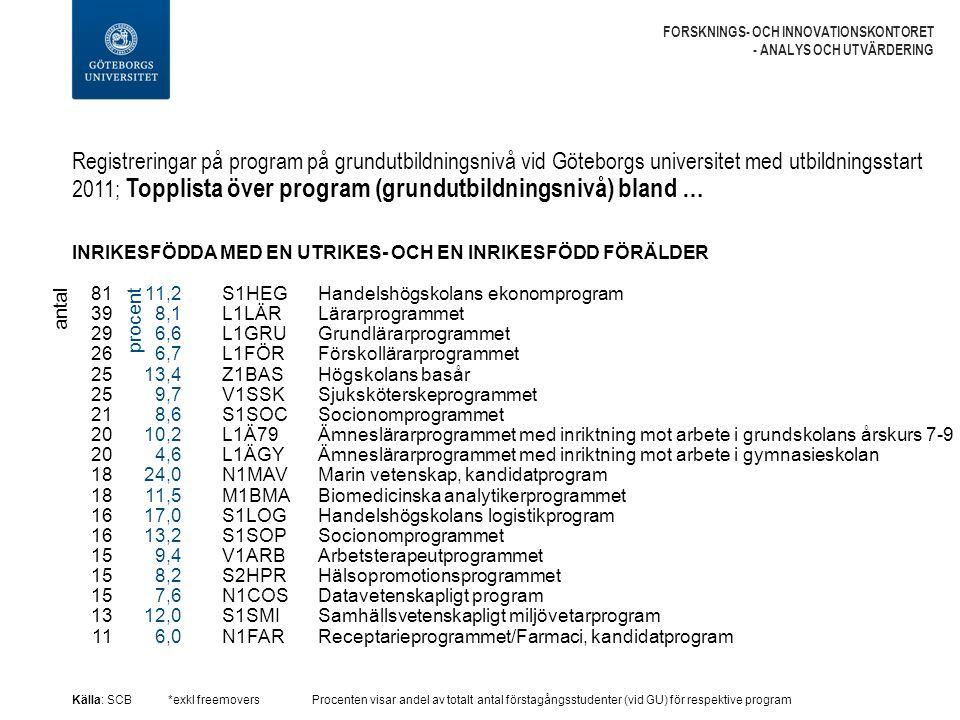 Registreringar på program på grundutbildningsnivå vid Göteborgs universitet med utbildningsstart 2011; Topplista över program (grundutbildningsnivå) bland … FORSKNINGS- OCH INNOVATIONSKONTORET - ANALYS OCH UTVÄRDERING INRIKESFÖDDA MED EN UTRIKES- OCH EN INRIKESFÖDD FÖRÄLDER Källa: SCB*exkl freemoversProcenten visar andel av totalt antal förstagångsstudenter (vid GU) för respektive program S1HEG Handelshögskolans ekonomprogram L1LÄR Lärarprogrammet L1GRU Grundlärarprogrammet L1FÖR Förskollärarprogrammet Z1BAS Högskolans basår V1SSK Sjuksköterskeprogrammet S1SOC Socionomprogrammet L1Ä79 Ämneslärarprogrammet med inriktning mot arbete i grundskolans årskurs 7-9 L1ÄGY Ämneslärarprogrammet med inriktning mot arbete i gymnasieskolan N1MAV Marin vetenskap, kandidatprogram M1BMA Biomedicinska analytikerprogrammet S1LOG Handelshögskolans logistikprogram S1SOP Socionomprogrammet V1ARB Arbetsterapeutprogrammet S2HPR Hälsopromotionsprogrammet N1COS Datavetenskapligt program S1SMI Samhällsvetenskapligt miljövetarprogram N1FAR Receptarieprogrammet/Farmaci, kandidatprogram antal 81 39 29 26 25 21 20 18 16 15 13 11 11,2 8,1 6,6 6,7 13,4 9,7 8,6 10,2 4,6 24,0 11,5 17,0 13,2 9,4 8,2 7,6 12,0 6,0 procent