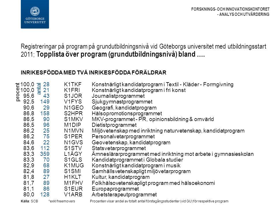 Registreringar på program på grundutbildningsnivå vid Göteborgs universitet med utbildningsstart 2011; Topplista över program (grundutbildningsnivå) bland ….