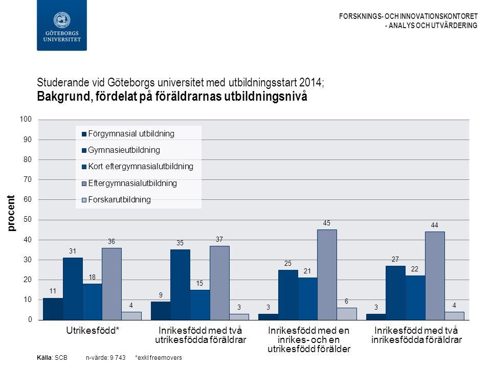 Studerande vid Göteborgs universitet med utbildningsstart 2014; Bakgrund, fördelat på föräldrarnas inkomst (under uppväxten) FORSKNINGS- OCH INNOVATIONSKONTORET - ANALYS OCH UTVÄRDERING Utrikesfödd*Inrikesfödd med två utrikesfödda föräldrar Inrikesfödd med en inrikes- och en utrikesfödd förälder Inrikesfödd med två inrikesfödda föräldrar Källa: SCBn-värde: 8 695OBS.