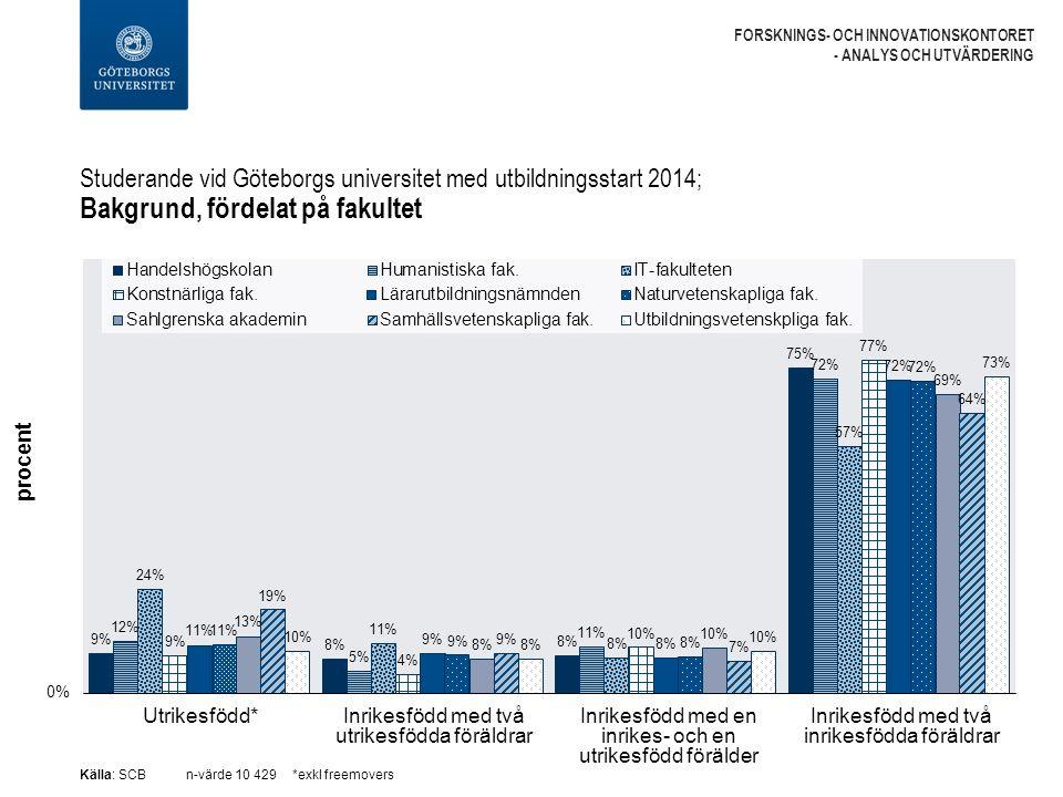 Studerande vid Göteborgs universitet med utbildningsstart 2014; Bakgrund, fördelat på fakultet FORSKNINGS- OCH INNOVATIONSKONTORET - ANALYS OCH UTVÄRDERING Utrikesfödd*Inrikesfödd med två utrikesfödda föräldrar Inrikesfödd med en inrikes- och en utrikesfödd förälder Inrikesfödd med två inrikesfödda föräldrar Källa: SCBn-värde 10 429*exkl freemovers