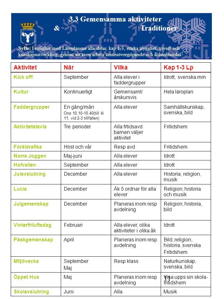 11 3.3 Gemensamma aktiviteter & Traditioner AktivitetNärVilkaKap 1-3 Lp Kick off!SeptemberAlla elever i faddergrupper Idrott, svenska mm KulturKontinu