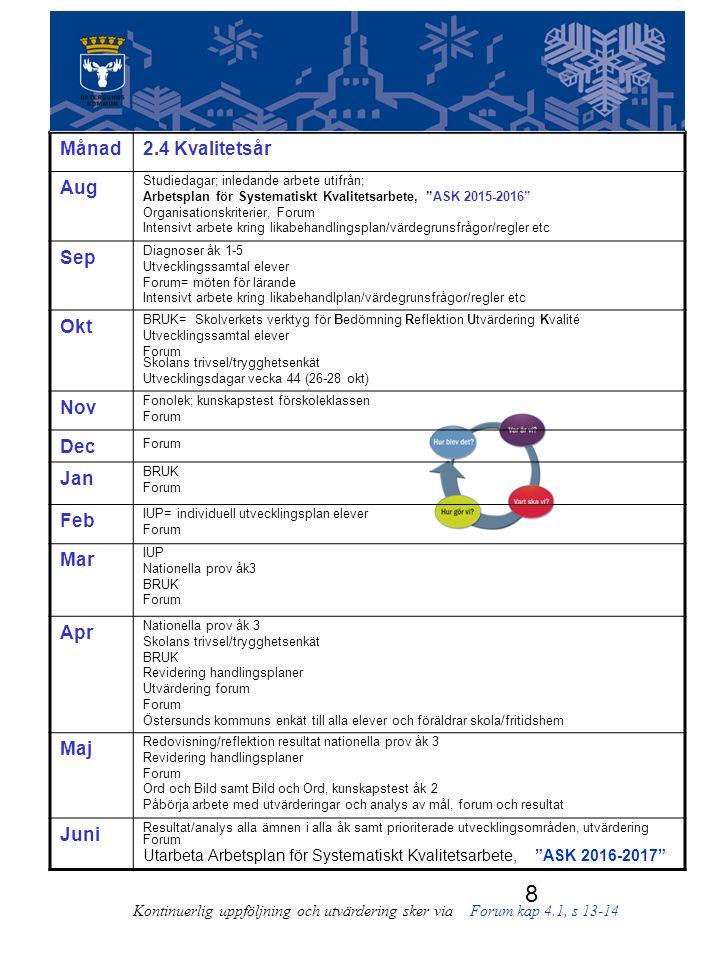 8 Kontinuerlig uppföljning och utvärdering sker via Forum kap 4.1, s 13-14 Månad2.4 Kvalitetsår Aug Studiedagar; inledande arbete utifrån; Arbetsplan