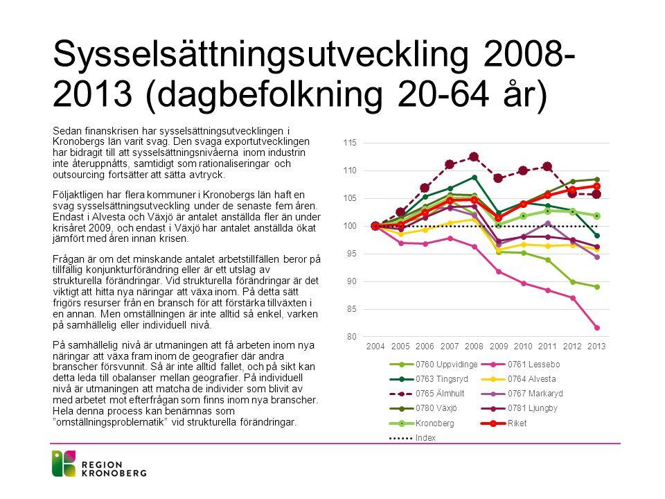 Sysselsättningsutveckling 2008- 2013 (dagbefolkning 20-64 år) Sedan finanskrisen har sysselsättningsutvecklingen i Kronobergs län varit svag. Den svag