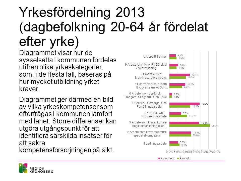 Yrkesfördelning 2013 (dagbefolkning 20-64 år fördelat efter yrke) Diagrammet visar hur de sysselsatta i kommunen fördelas utifrån olika yrkeskategorie