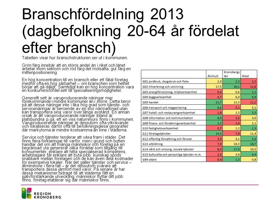 Branschfördelning 2013 (dagbefolkning 20-64 år fördelat efter bransch) Tabellen visar hur branschstrukturen ser ut i kommunen. Grön färg innebär att e