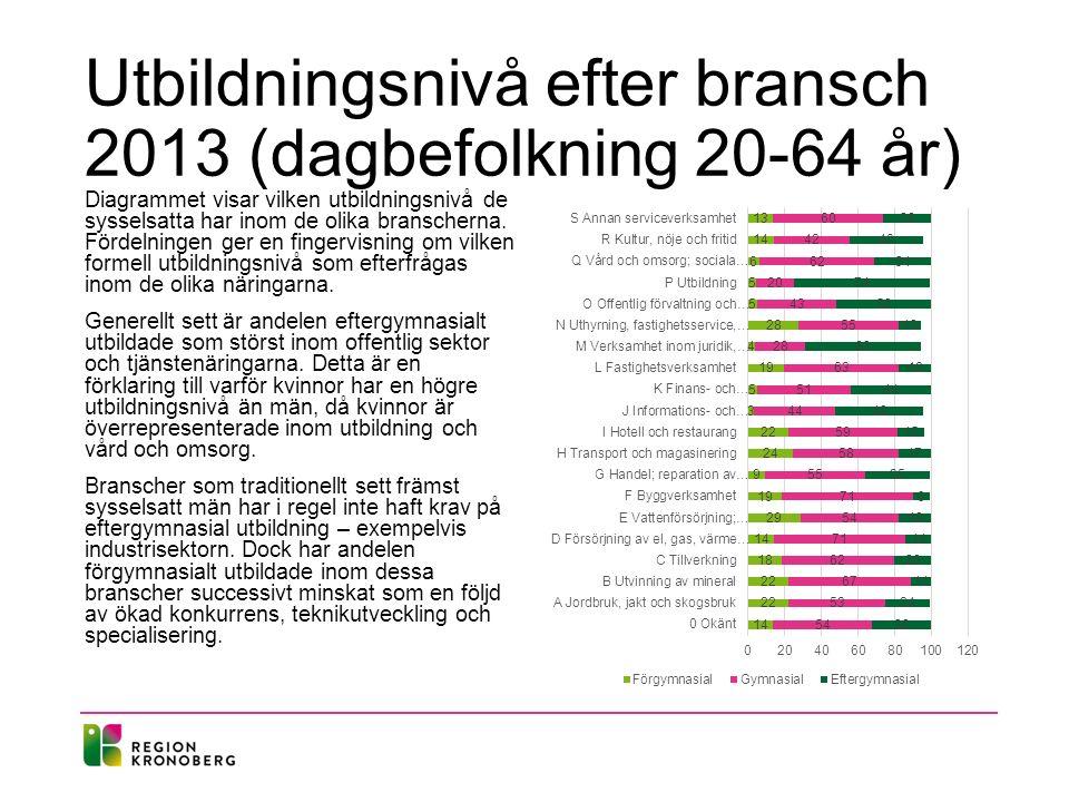 Utbildningsnivå efter bransch 2013 (dagbefolkning 20-64 år) Diagrammet visar vilken utbildningsnivå de sysselsatta har inom de olika branscherna. Förd