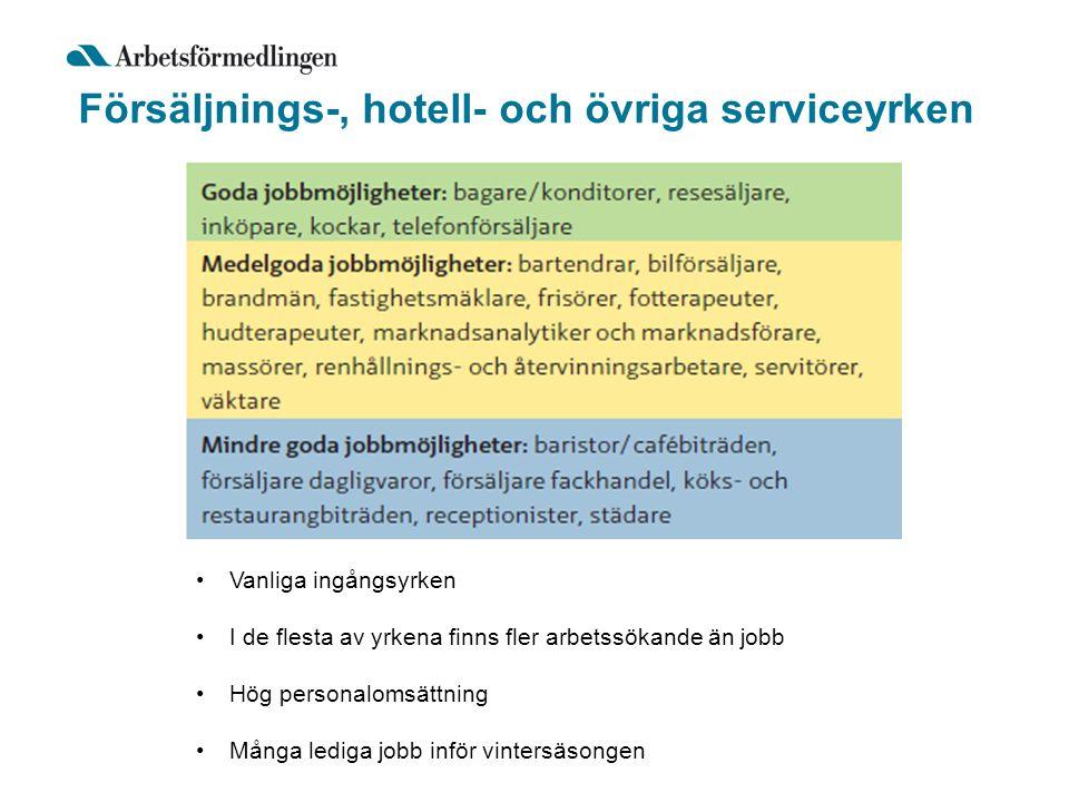 Försäljnings-, hotell- och övriga serviceyrken Vanliga ingångsyrken I de flesta av yrkena finns fler arbetssökande än jobb Hög personalomsättning Många lediga jobb inför vintersäsongen