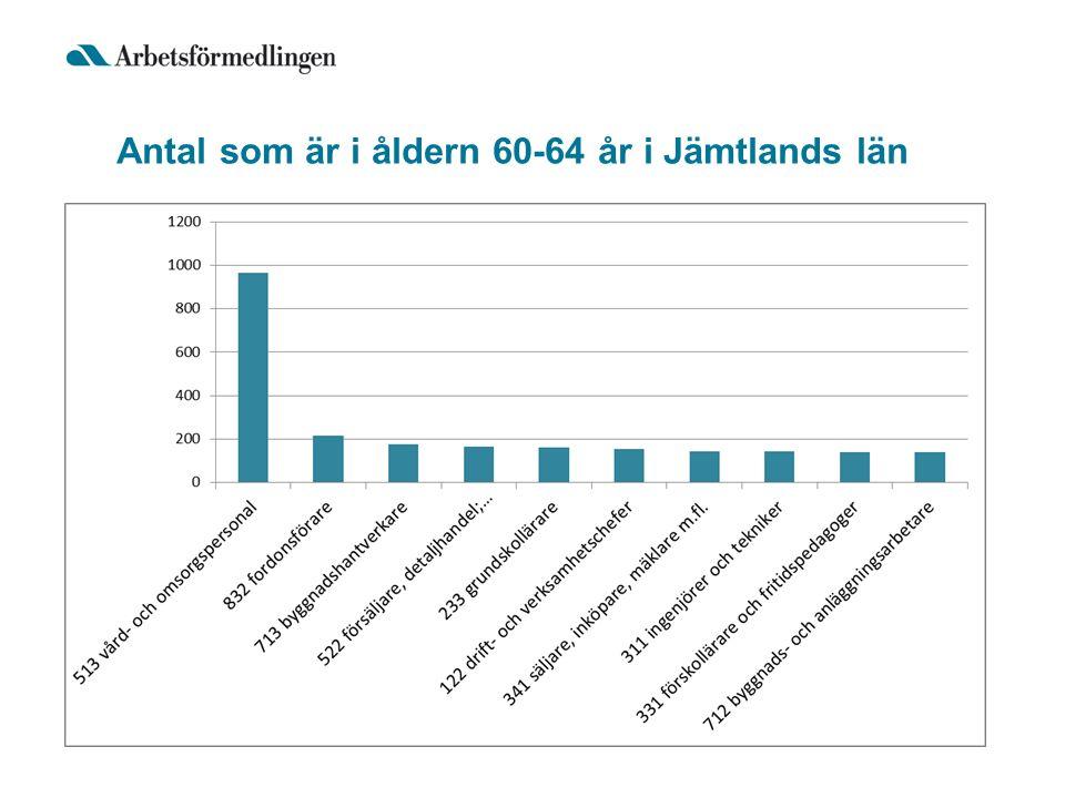 Antal som är i åldern 60-64 år i Jämtlands län