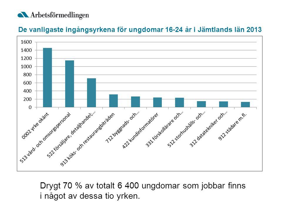 De vanligaste ingångsyrkena för ungdomar 16-24 år i Jämtlands län 2013 Drygt 70 % av totalt 6 400 ungdomar som jobbar finns i något av dessa tio yrken.