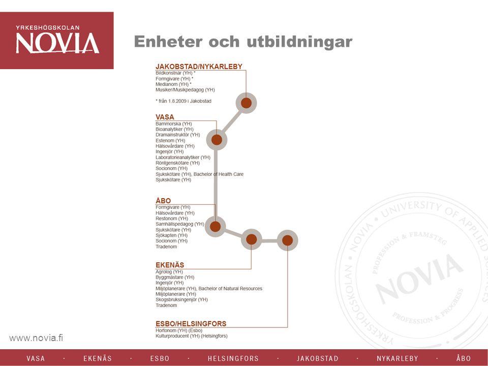 www.novia.fi Erfarenhetsbaserat lärande 1900-tals filosofen John Dewey; Learning by doing information förvandlas till kunskap genom reflektion.