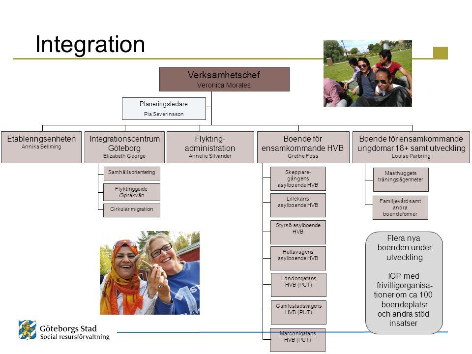 Planeringsledare Pia Severinsson Verksamhetschef Veronica Morales Integration Integrationscentrum Göteborg Elizabeth George Boende för ensamkommande H
