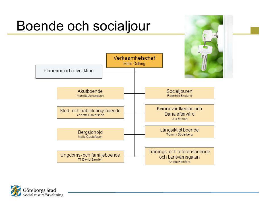 Boende och socialjour Verksamhetschef Malin Östling Akutboende Margita Johansson Stöd- och habiliteringsboende Annette Halvarsson Bergsjöhöjd Maija Gu