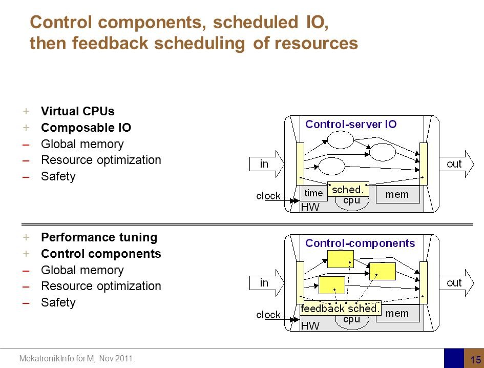 MekatronikInfo för M, Nov 2011. 15 Control components, scheduled IO, then feedback scheduling of resources +Virtual CPUs +Composable IO –Global memory