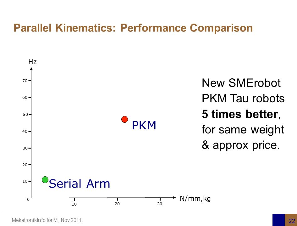 MekatronikInfo för M, Nov 2011. 22 Parallel Kinematics: Performance Comparison 10 2030 N/mm,kg 0 10 20 30 40 50 60 70 Hz PKM Serial Arm New SMErobot P