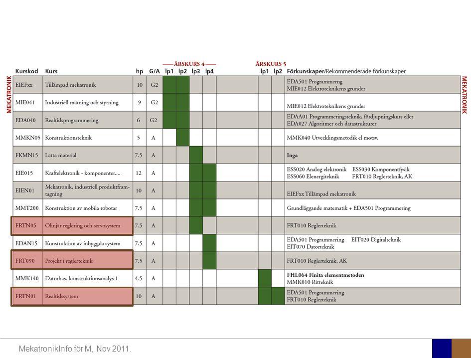 MekatronikInfo för M, Nov 2011.