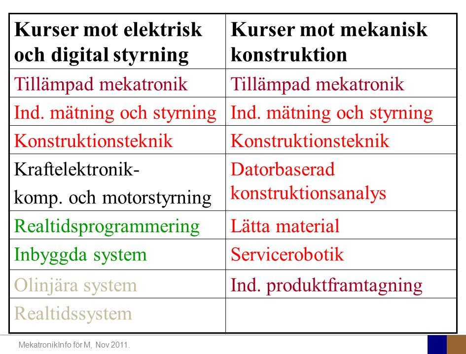 MekatronikInfo för M, Nov 2011. Kurser mot elektrisk och digital styrning Kurser mot mekanisk konstruktion Tillämpad mekatronik Ind. mätning och styrn