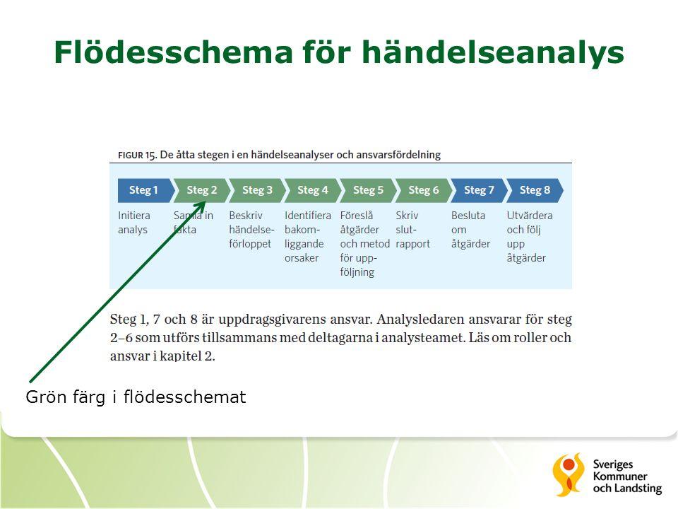 Flödesschema för händelseanalys Grön färg i flödesschemat