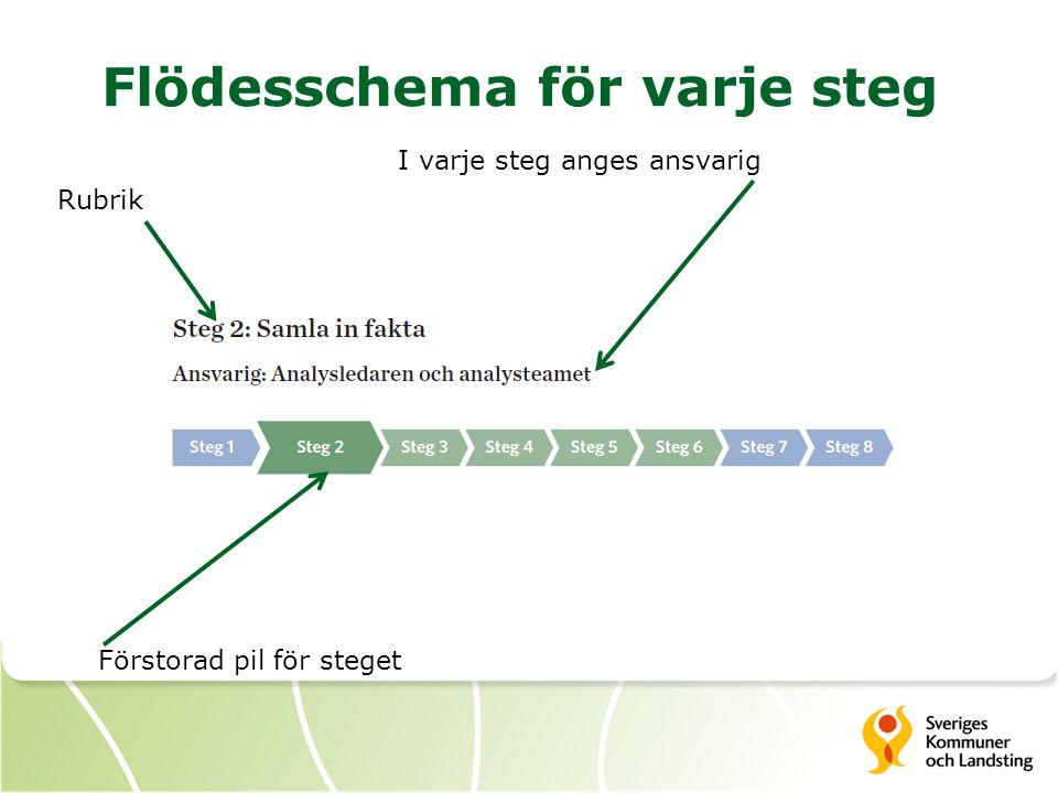 Flödesschema för varje steg Förstorad pil för steget I varje steg anges ansvarig Rubrik