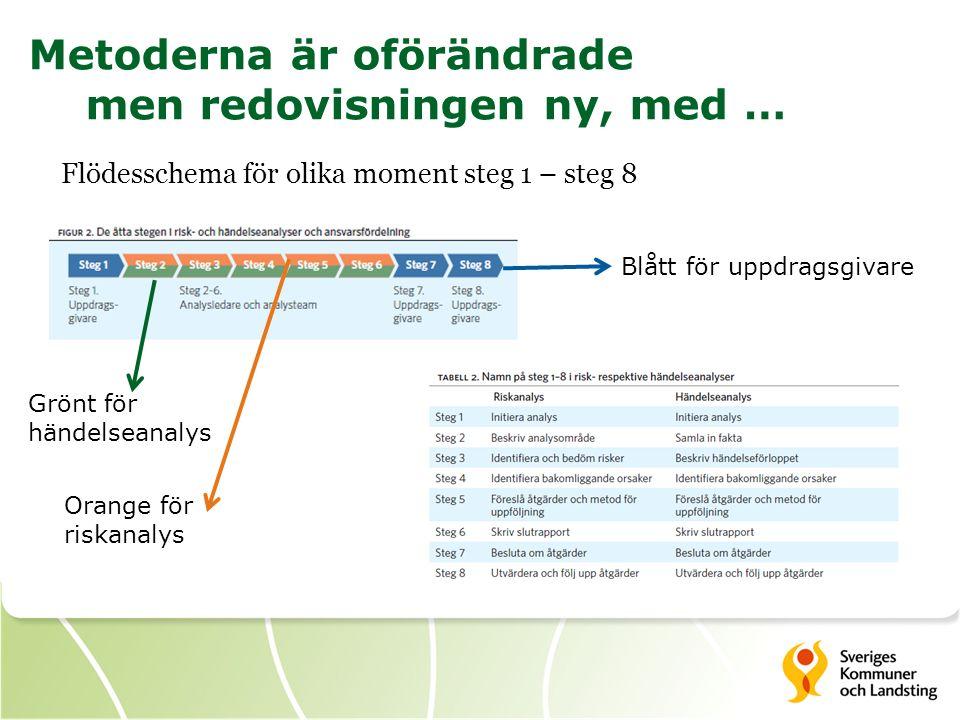 Metoderna är oförändrade men redovisningen ny, med … Flödesschema för olika moment steg 1 – steg 8 Grönt för händelseanalys Orange för riskanalys Blåt