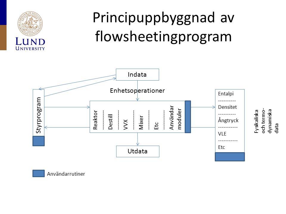 Principuppbyggnad av flowsheetingprogram Styrprogram Indata Enhetsoperationer Reaktor ----------- Destill ----------- VVX ----------- Mixer ----------- Etc ----------- Användar moduler Entalpi ---------- Densitet ---------- Ångtryck ----------- VLE ----------- Etc Utdata Fysikaliska och termo- dynamiska data Användarrutiner