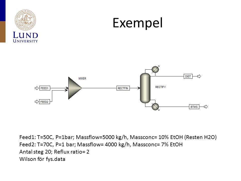 Exempel Feed1: T=50C, P=1bar; Massflow=5000 kg/h, Massconc= 10% EtOH (Resten H2O) Feed2: T=70C, P=1 bar; Massflow= 4000 kg/h, Massconc= 7% EtOH Antal steg 20; Reflux ratio= 2 Wilson för fys.data