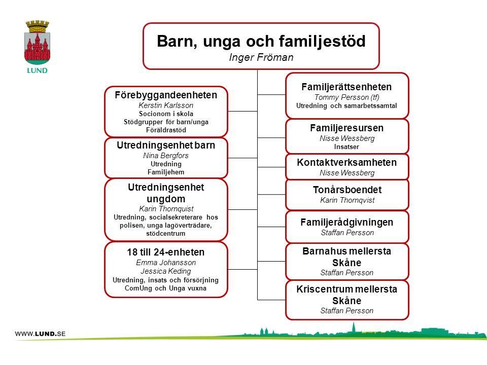 Barn, unga och familjestöd Inger Fröman Förebyggandeenheten Kerstin Karlsson Socionom i skola Stödgrupper för barn/unga Föräldrastöd Barnahus mellerst