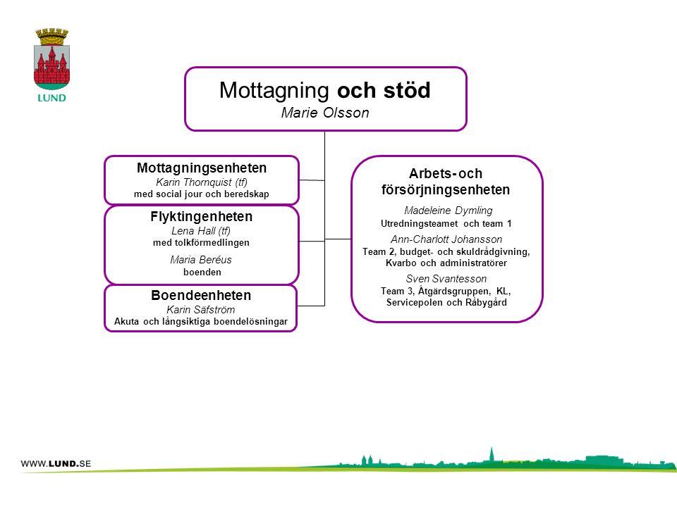 Arbets- och försörjningsenheten Madeleine Dymling Utredningsteamet och team 1 Ann-Charlott Johansson Team 2, budget- och skuldrådgivning, Kvarbo och a