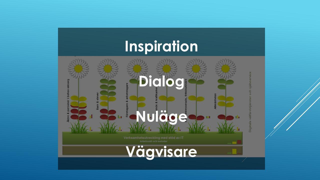 Inspiration Dialog Nuläge Vägvisare