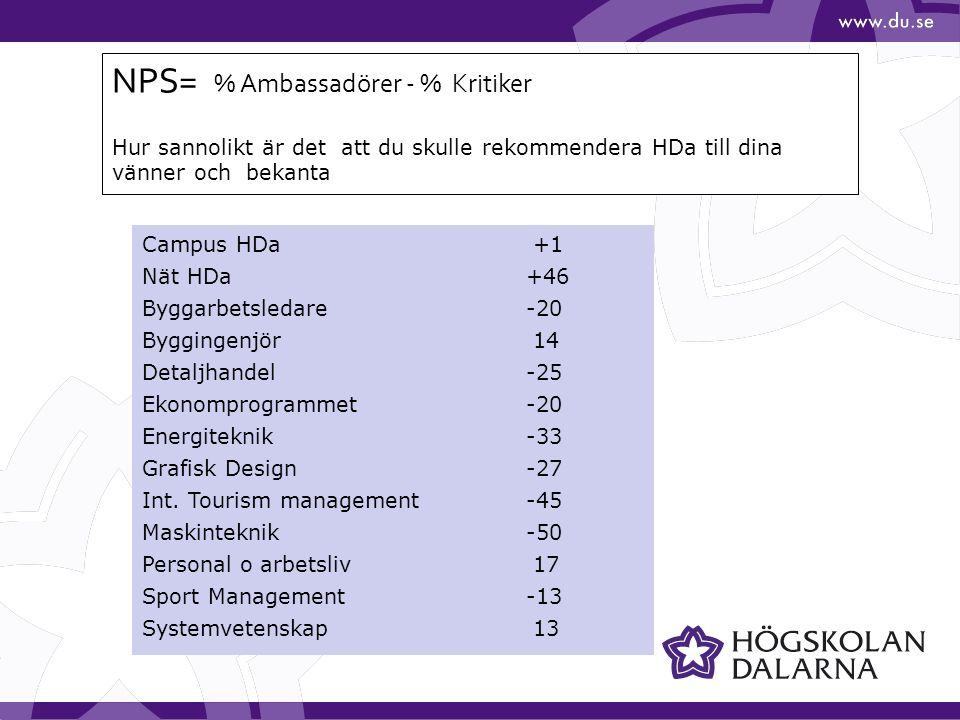 Campus HDa +1 Nät HDa +46 Byggarbetsledare-20 Byggingenjör 14 Detaljhandel-25 Ekonomprogrammet-20 Energiteknik-33 Grafisk Design-27 Int.