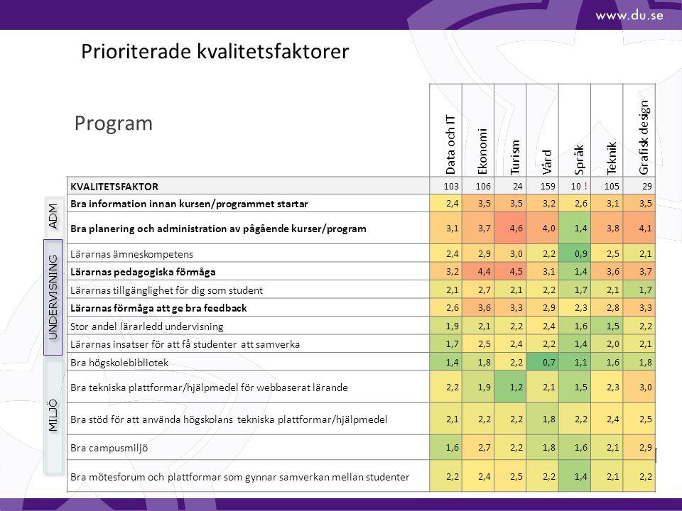 14 Prioriterade kvalitetsfaktorer Data och IT Ekonomi Turism Vård Språk Teknik Grafisk design KVALITETSFAKTOR 1031062415910 !10529 Bra information innan kursen/programmet startar 2,43,5 3,22,63,13,5 Bra planering och administration av pågående kurser/program 3,13,74,64,01,43,84,1 Lärarnas ämneskompetens 2,42,93,02,20,92,52,1 Lärarnas pedagogiska förmåga 3,24,44,53,11,43,63,7 Lärarnas tillgänglighet för dig som student 2,12,72,12,21,72,11,7 Lärarnas förmåga att ge bra feedback 2,63,63,32,92,32,83,3 Stor andel lärarledd undervisning 1,92,12,22,41,61,52,2 Lärarnas insatser för att få studenter att samverka 1,72,52,42,21,42,02,1 Bra högskolebibliotek 1,41,82,20,71,11,61,8 Bra tekniska plattformar/hjälpmedel för webbaserat lärande 2,21,91,22,11,52,33,0 Bra stöd för att använda högskolans tekniska plattformar/hjälpmedel 2,12,2 1,82,22,42,5 Bra campusmiljö 1,62,72,21,81,62,12,9 Bra mötesforum och plattformar som gynnar samverkan mellan studenter 2,22,42,52,21,42,12,2 Program ADM UNDERVISNING MILJÖ