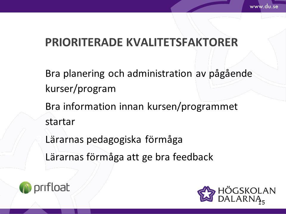 15 PRIORITERADE KVALITETSFAKTORER 1.Bra planering och administration av pågående kurser/program 2.Bra information innan kursen/programmet startar 3.Lärarnas pedagogiska förmåga 4.Lärarnas förmåga att ge bra feedback