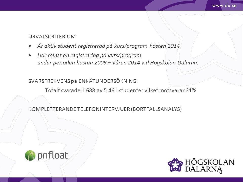 6 URVALSKRITERIUM Är aktiv student registrerad på kurs/program hösten 2014 Har minst en registrering på kurs/program under perioden hösten 2009 – våren 2014 vid Högskolan Dalarna.