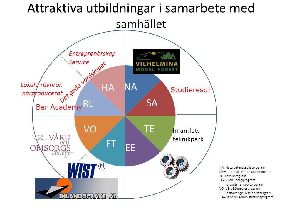 Attraktiva utbildningar i samarbete med samhället NA SA TE EE FT VO RL HA Entreprenörskap Service Lokala råvaror.